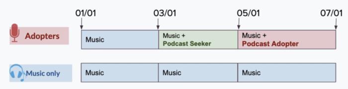 Spotify research