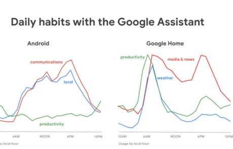 4 התובנות של גוגל על שימוש בעוזרת קולית